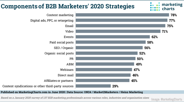 Components of B2B marketer's 2020 strategy